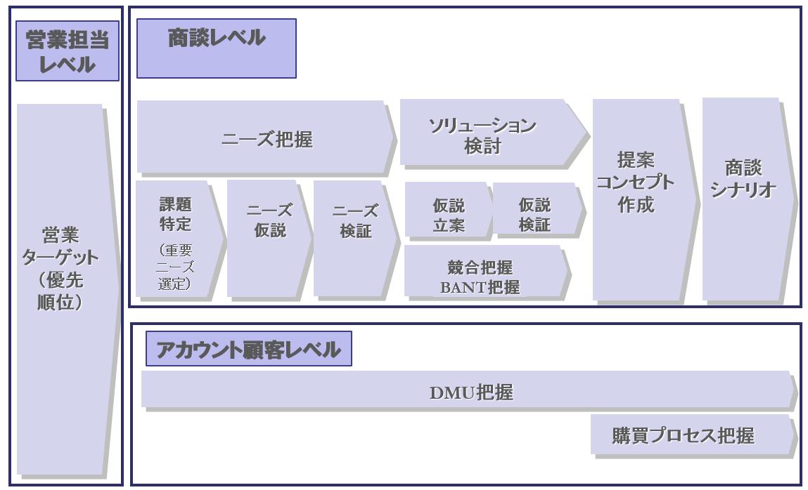 ソリューション営業スキルマップ | 対象別教育体系 ...