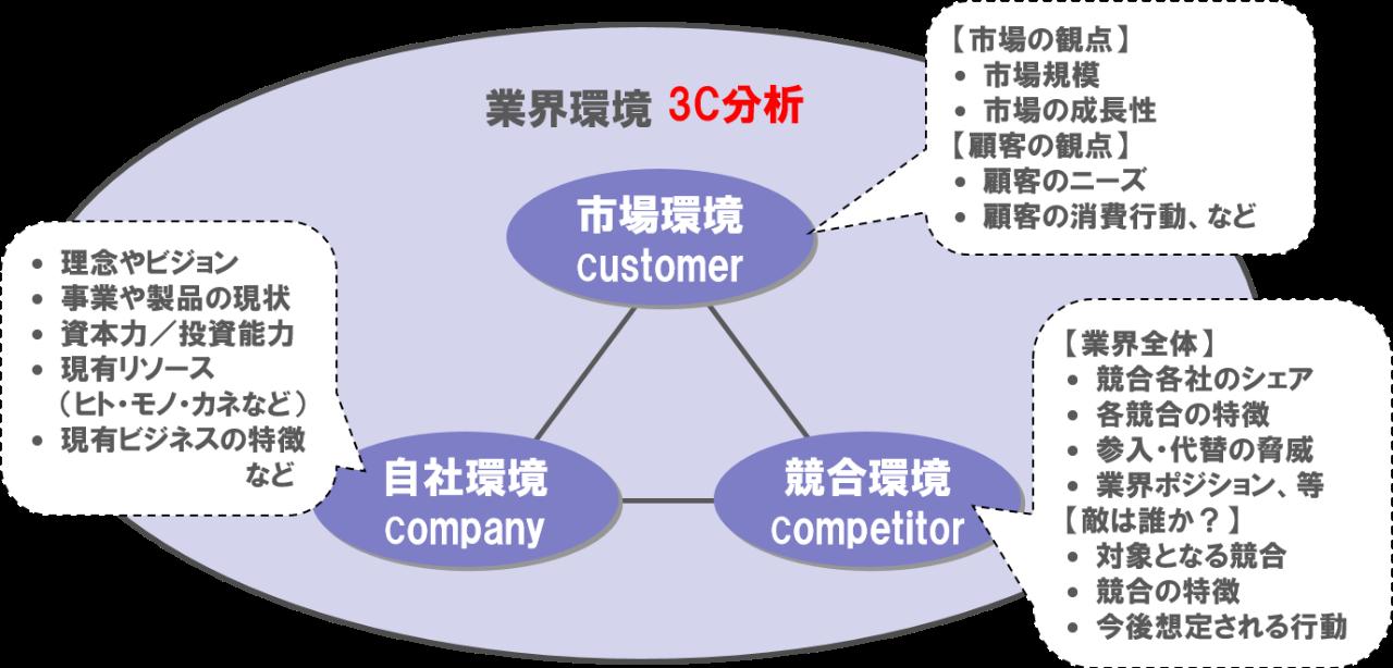 フレームワーク3C分析のコツ-マーケティング情報収集9つの方法