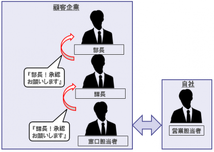 DMU(意思決定者)と購買意思決定プロセス | 英数字 | マーケティング ...