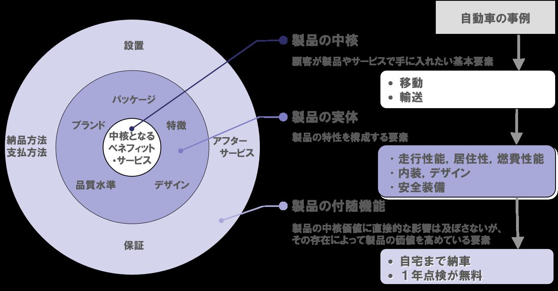 プロダクト3層モデル(製品戦略分析) | ハ行 | マーケティング用語集 | 株式会社シナプス